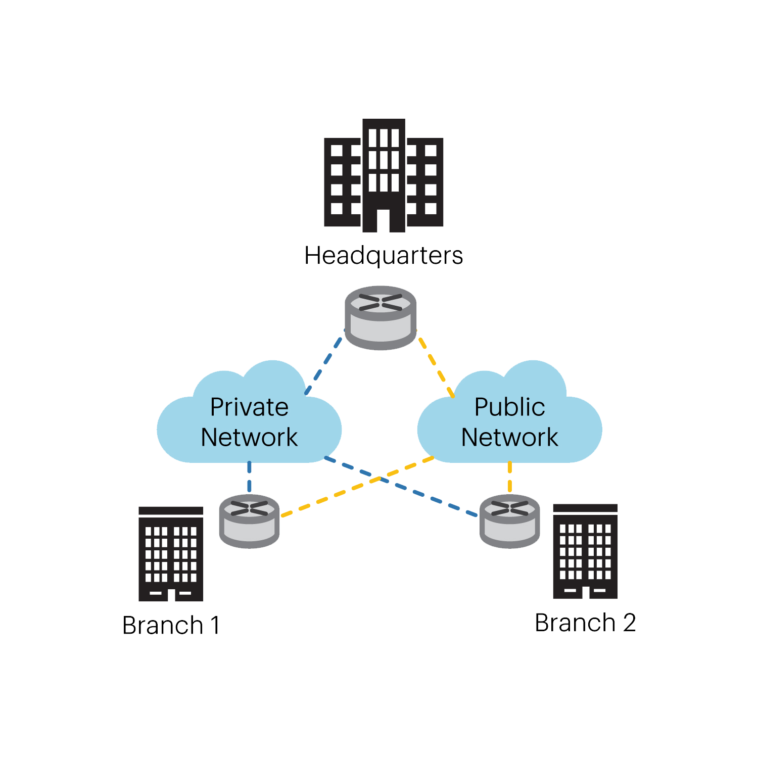 A diagram detailing an SD-WAN topography
